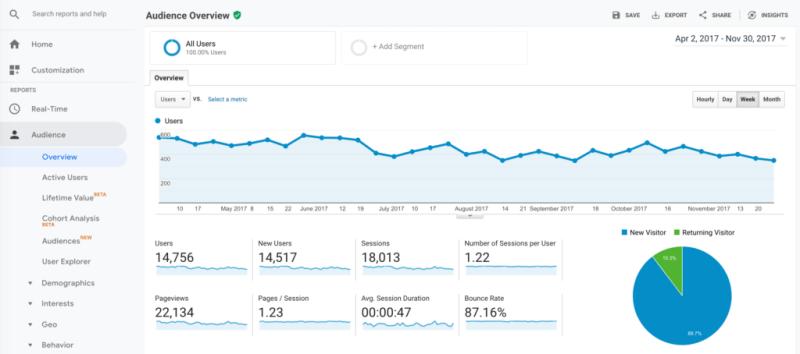 Website Analytics - Google_Analytics Overview Dashboard