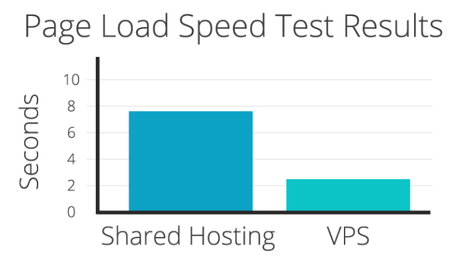 Page Load Speed Test Chart