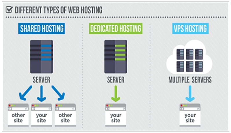 Types of Website Hosting