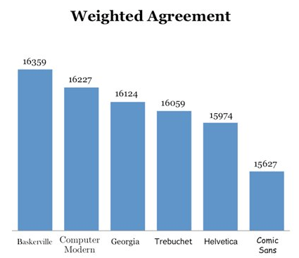 Weighted Agreement