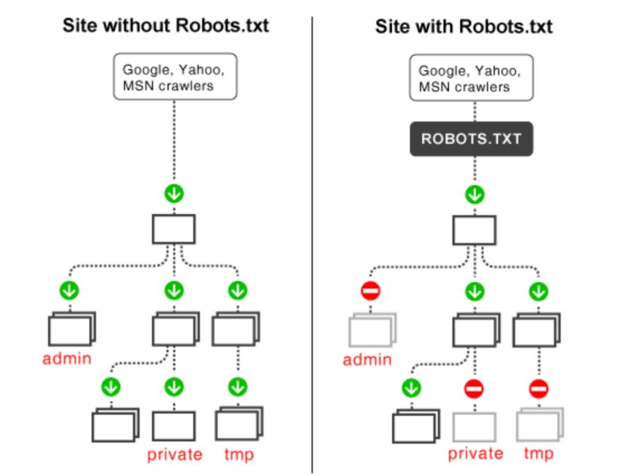 Robots.txt Visual Comparison