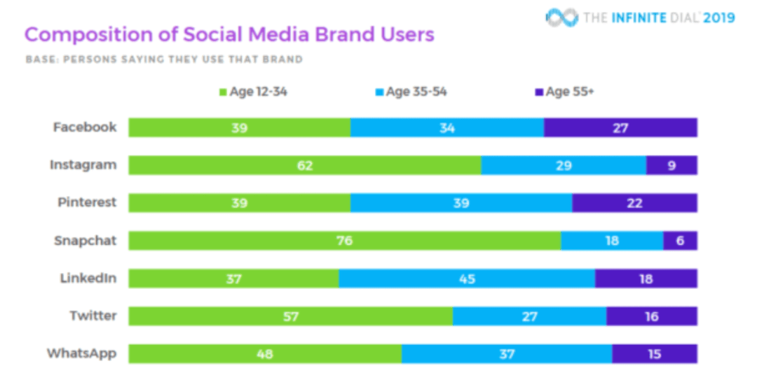 Composition of Social Media Brand Users
