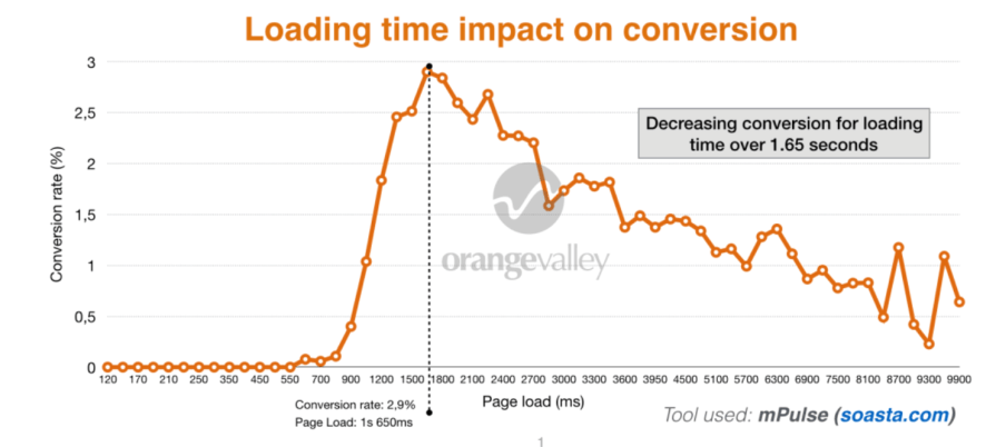 Loding Time Conversion Rates