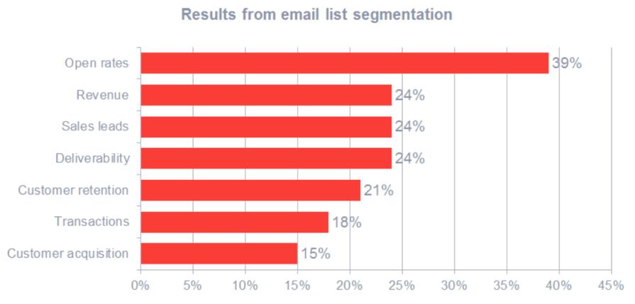 segmenting emails