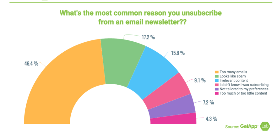 why people unsubscribe