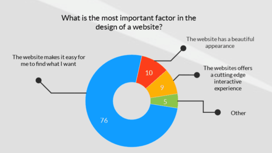 important factors