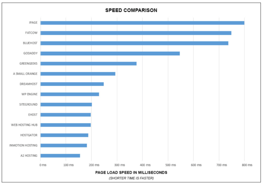 A2 Hosting Speed Chart
