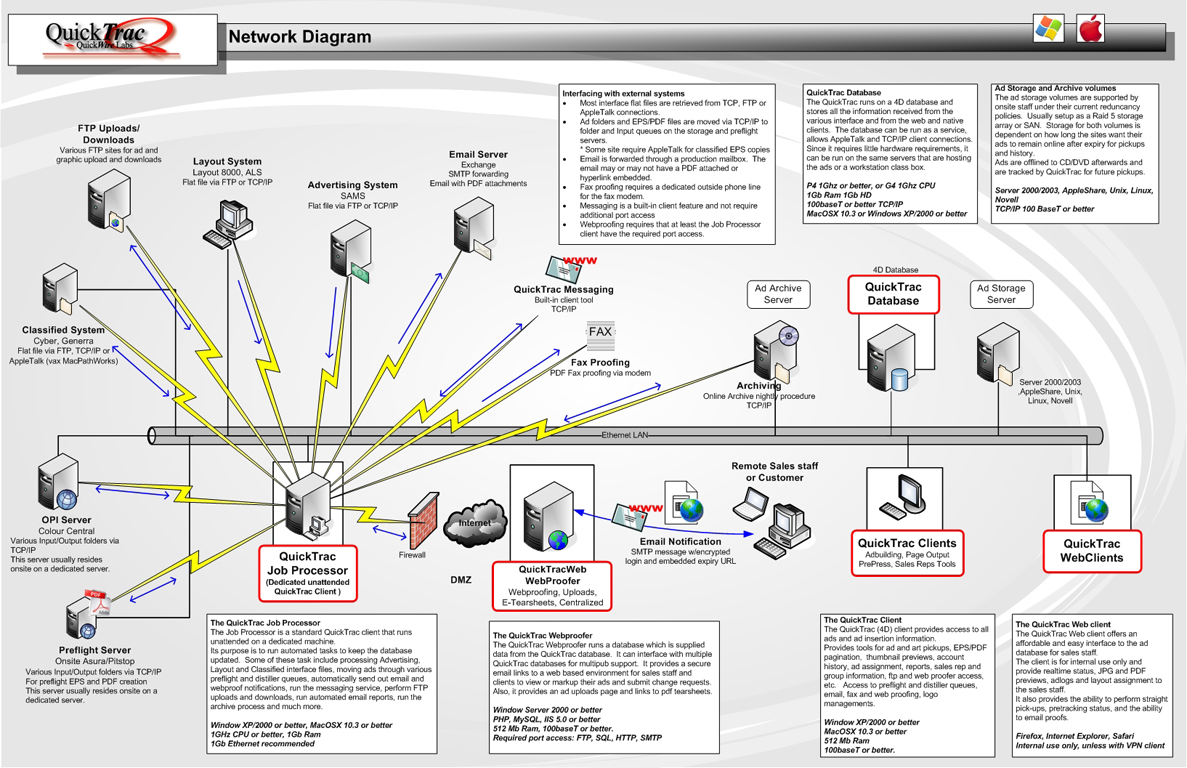 Setup Tivo Moca Network Diagrams Wiring Diagram