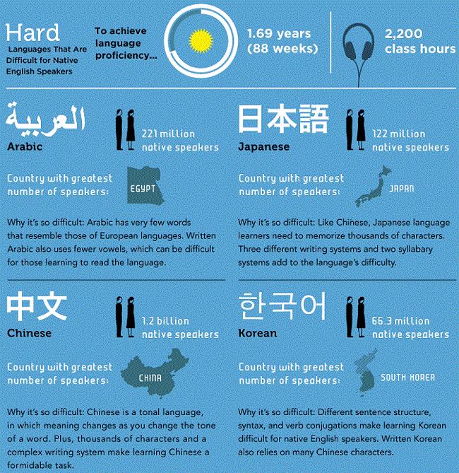 Los idiomas más difíciles del mundo