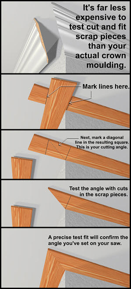 DIY-Cutting Correct Angles at An Irregular Corner