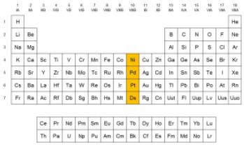 Ubicación del grupo 10 en la Tabla Periódica