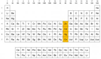 Ubicación del grupo 12 en la Tabla Periódica