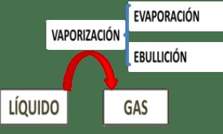 Mecanismo de vaporización