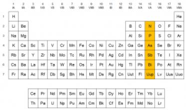 Ubicación de los elementos del grupo 15 en la tabla periódica