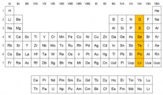 Anfígenos grupo 16 tabla periódica