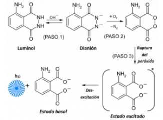 Reacción química del luminol