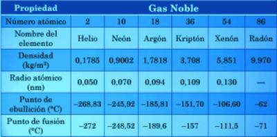 propiedades físicas de los gases nobles