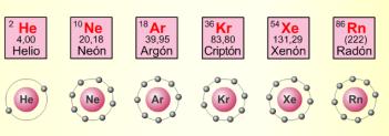 Grupo 18 de la tabla peridica gases nobles qumica en casa poseen la siguiente distribucin electrnica s2p6 por lo que todos cumplen con la regla del octeto es decir poseen 8 electrones en su ltimo nivel de urtaz Choice Image
