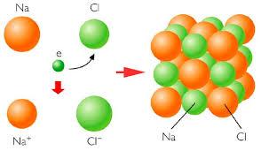 enlace iónico cloruro de sodio