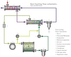 Non Cycling Air Dryer Flow Schematics | Quincy Compressor