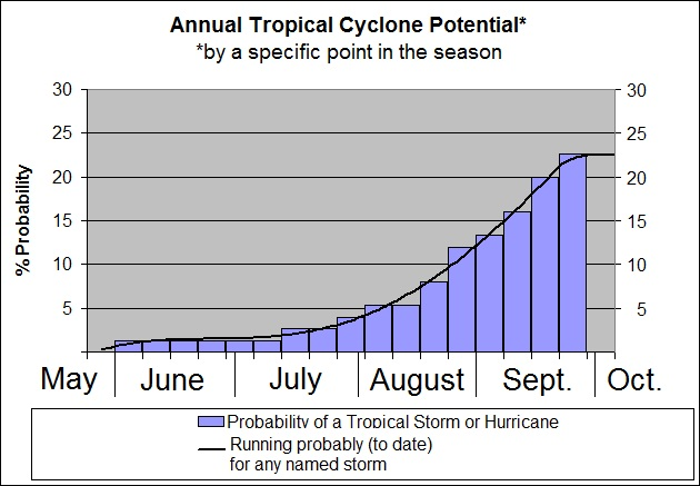 cyclone_potential