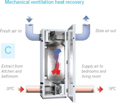 home ventilation-heat recovery process-quinju.com