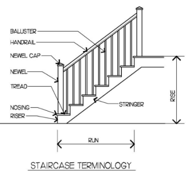 Stair Terminology - Interior Stair Renovation - Quinju.com