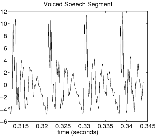 Classification Of Voiced Unvoiced Speech By Openstax Page
