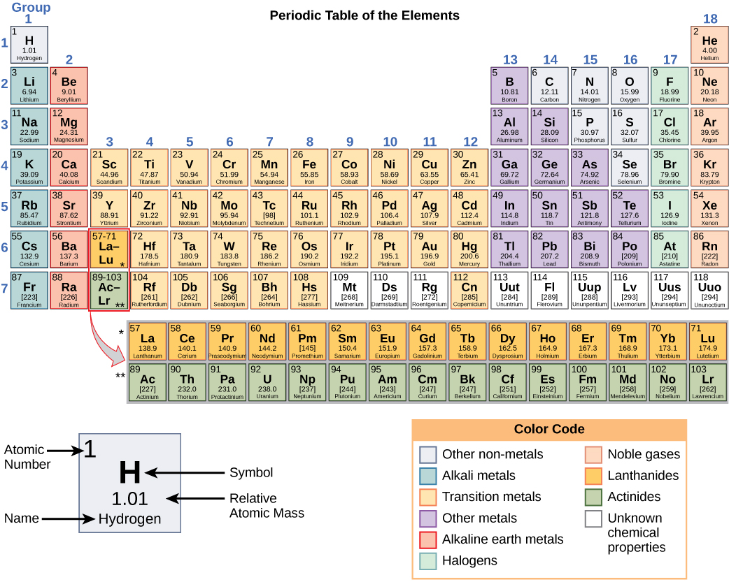 The Periodic Table Atoms Isotopes Ions And Molecules