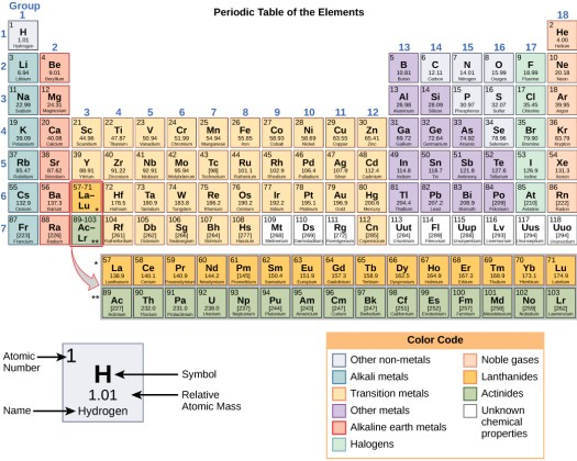 Periodic table of elements with names symbols atomic number and mass periodic table with mass atomic number symbol and name of element urtaz Choice Image