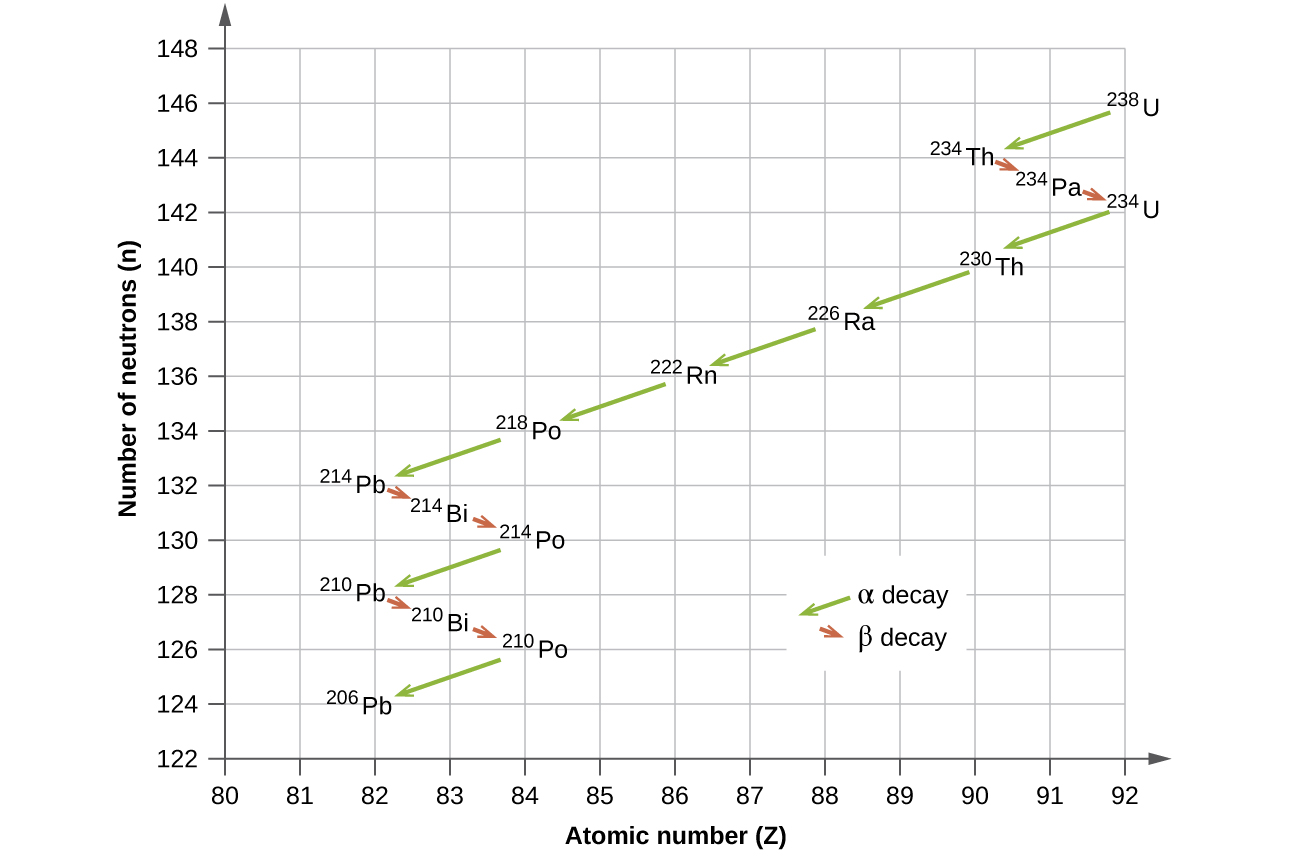 Radioactive Half Lives Radioactive Decay By Openstax Page 4 21