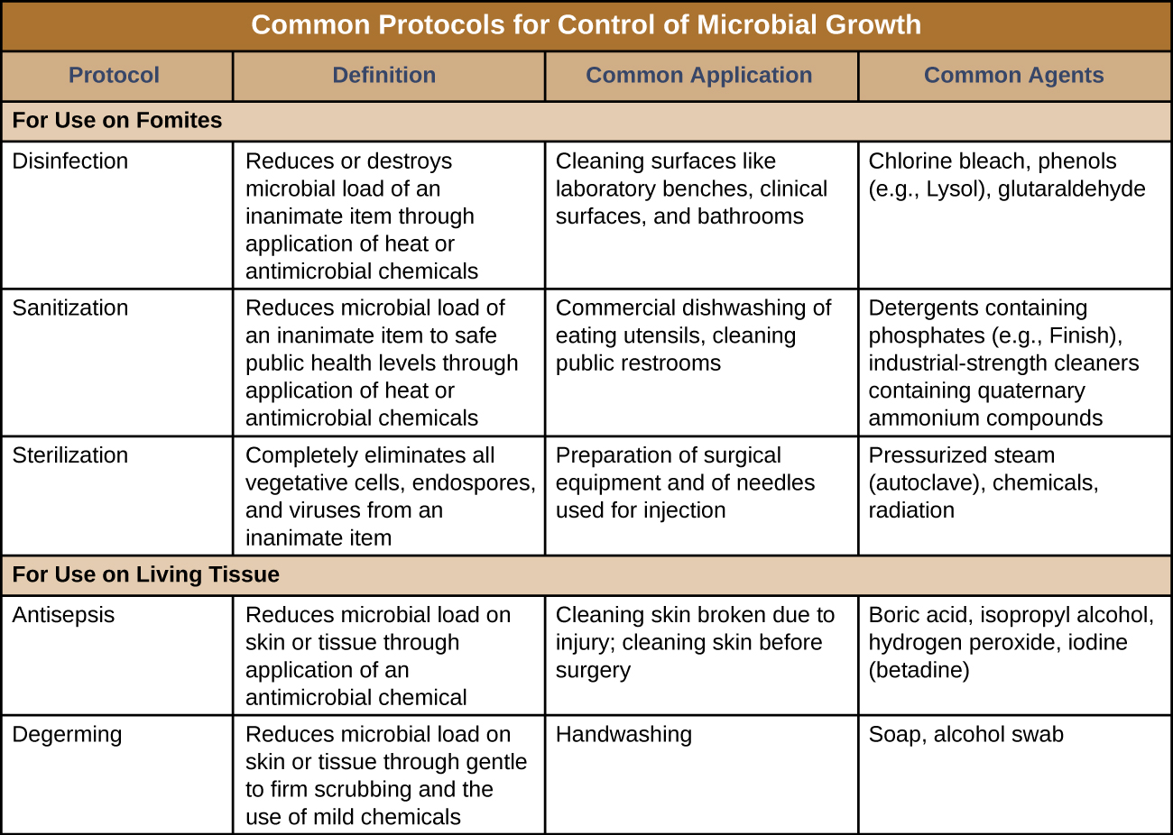 13 1 Controlling Microbial Growth By Openstax Page 5 14