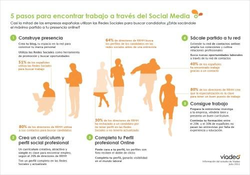 trabajo-social-media
