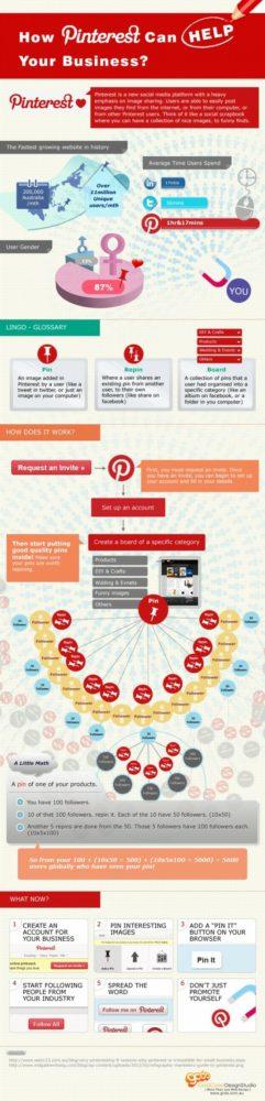 pinterest-infografia-pymes-negocios
