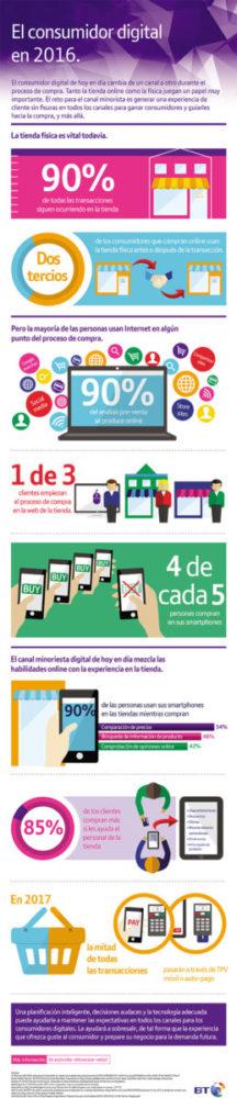 infografia_el-consumidor-digital-en-2016
