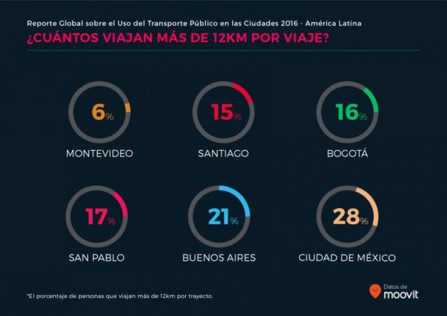 moovit_global_report_latam_es_07