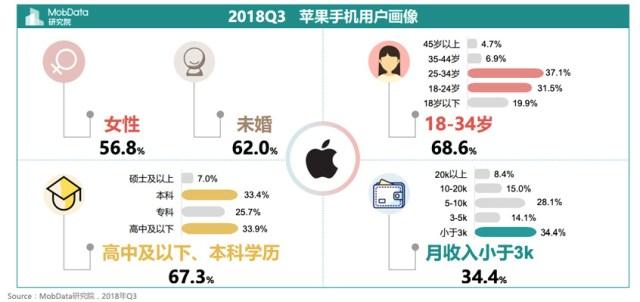 Apple es preferido por mujeres