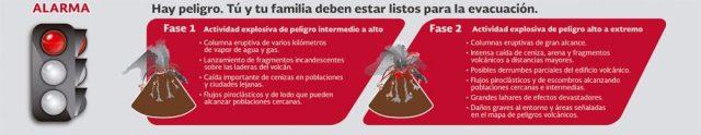 Alerta volcánica roja