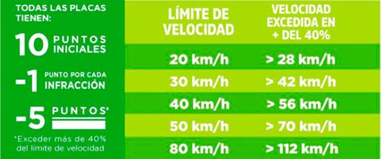 Limites de velocidad CDMX