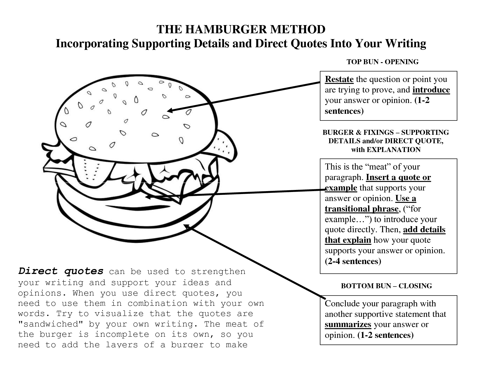 Famous Quotes About Hamburger