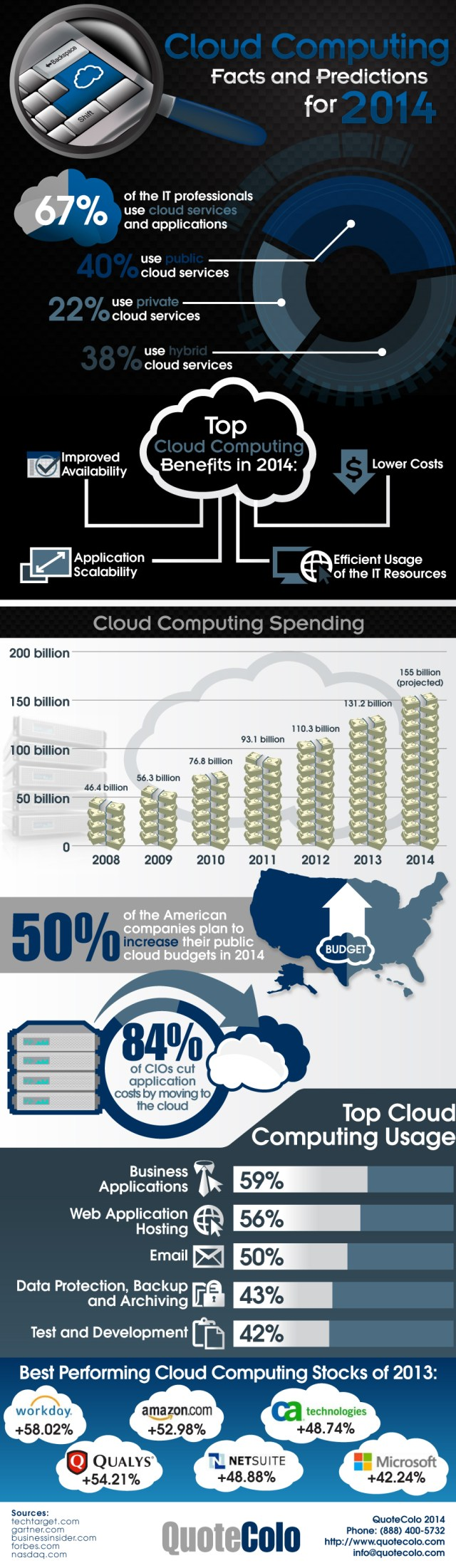 Cloud Computing in 2014 Facts and Predictions