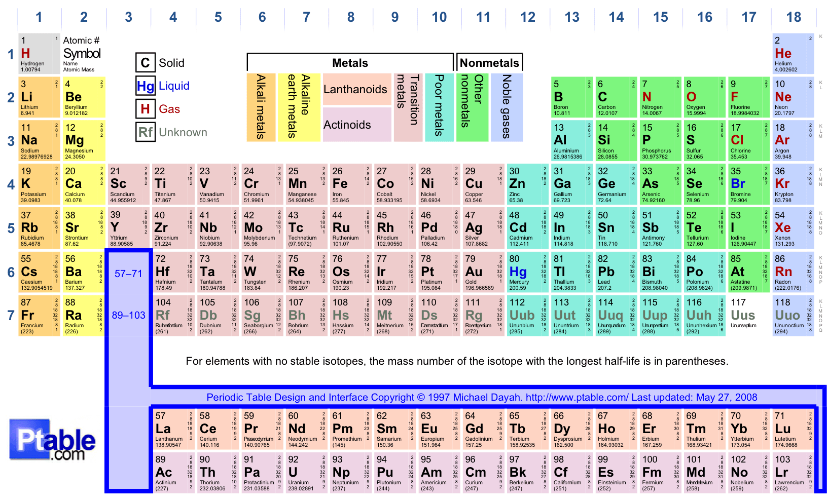 Quotes About Elements Chemistry 45 Quotes