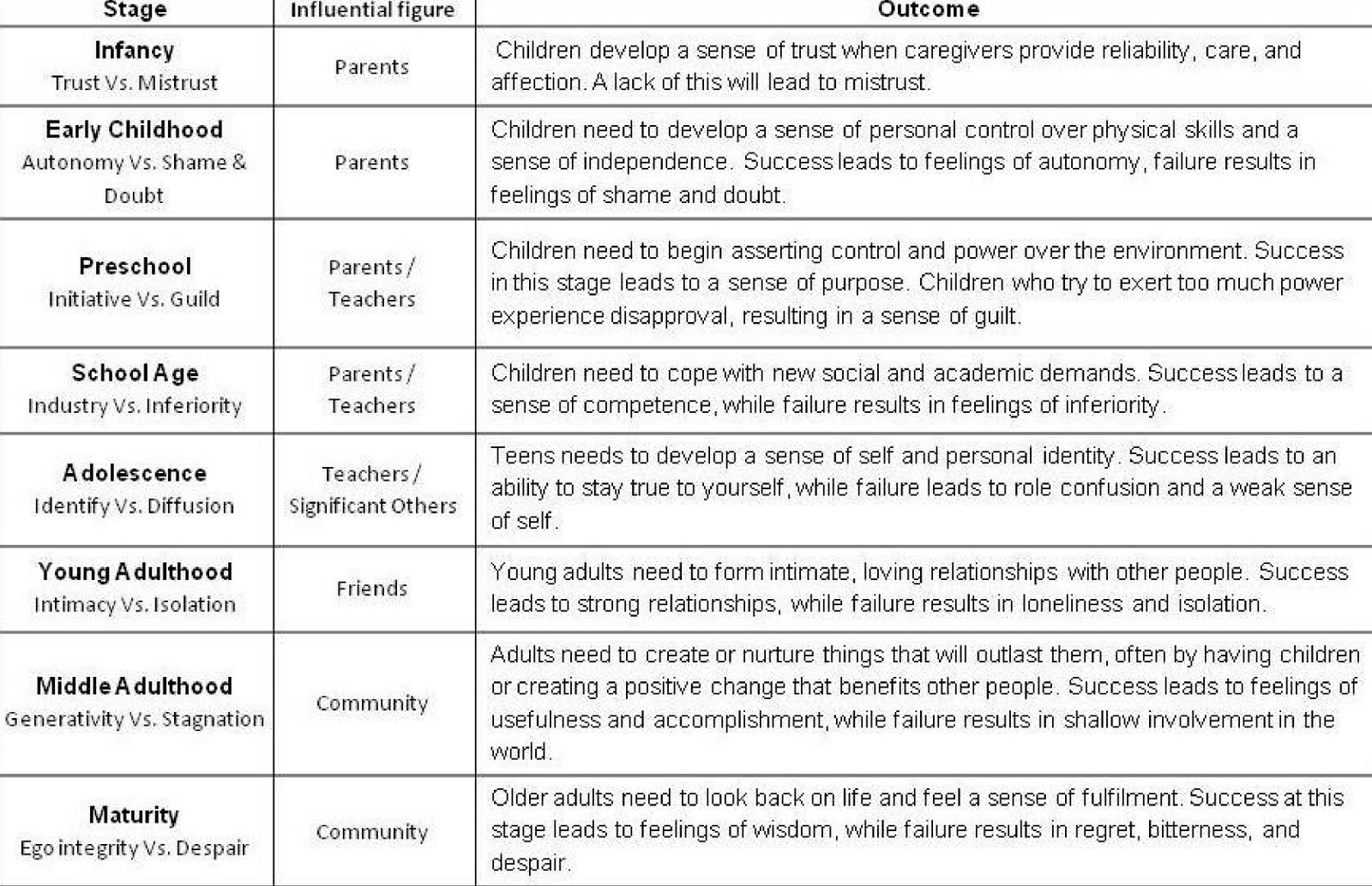 Quotes About Stages Of Development 46 Quotes