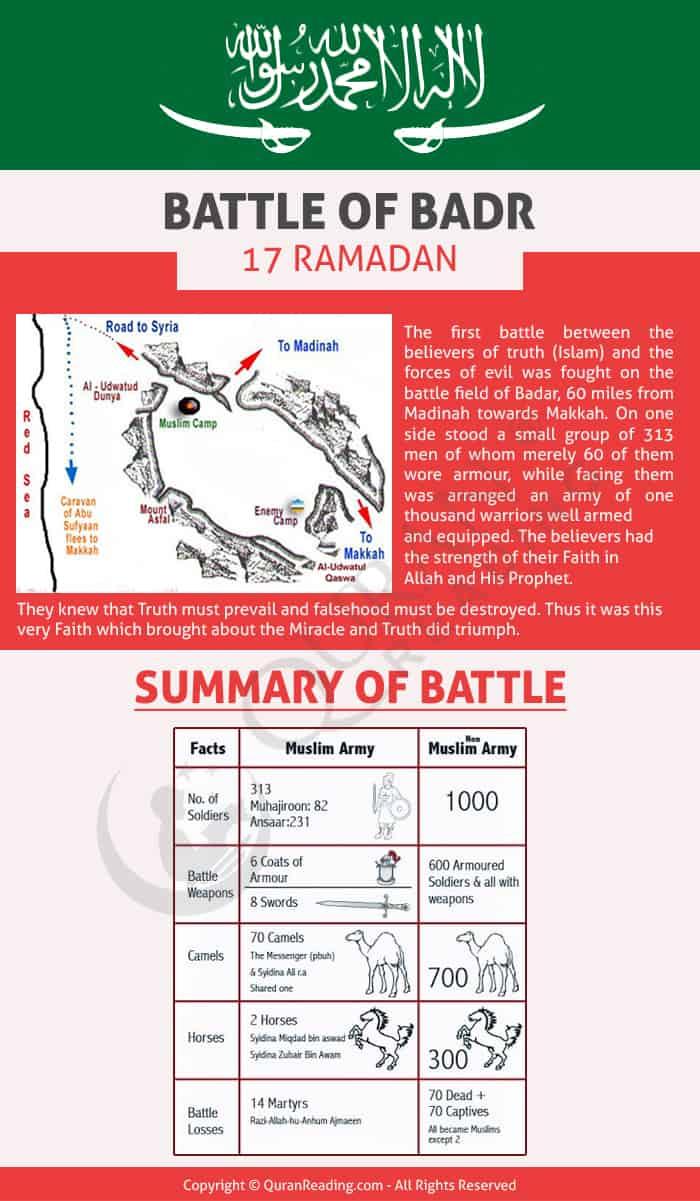 Battle in which prophet took part