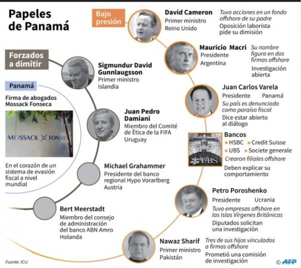 fiscalia-guatemala-lista-colaborar-panama-papers_
