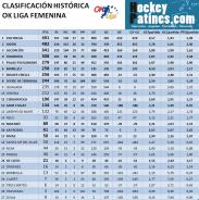 clasificacion historica liga femenina ok liga