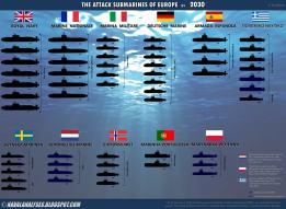relacion submarinos de europa