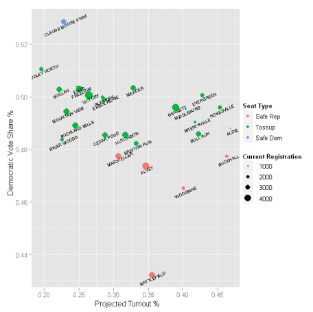 dem-vote-share-by-precinct-scatter-color-size-label