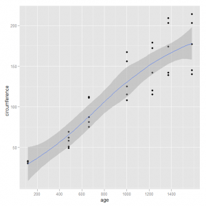 Scatterplot Example 3