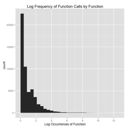 r_log_frequencies.png